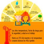 UGT reclama extremar la protección frente la exposición a altas temperaturas en el trabajo